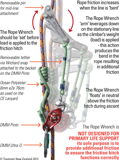 Rope Wrench loaded